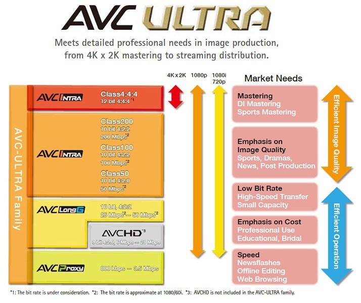 Panasonic AVC-Ultra P2