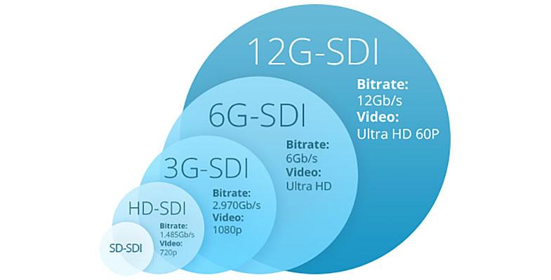 Blackmagic 12G-SDI Canare L-4.5CHD Super Low Loss