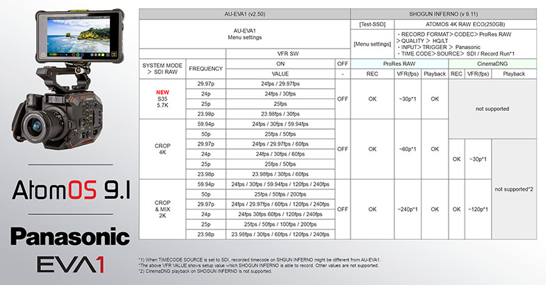 Atomos Shogun Inferno 5,7K ProRes RAW Panasonic AU-EVA1