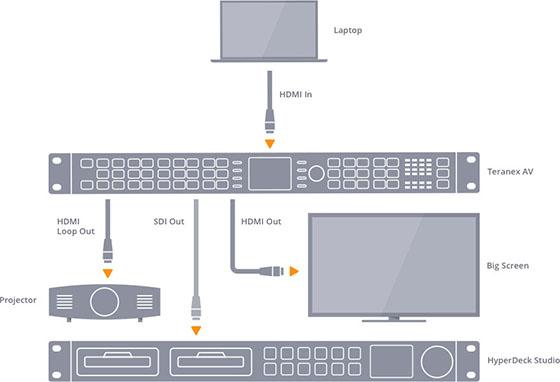 Blackmagic Design Teranex AV