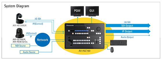 Panasonic AV-HLC100 Live Production Center