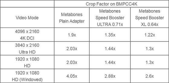 Metabones Speed Booster XL 0.64x for BMPCC4K